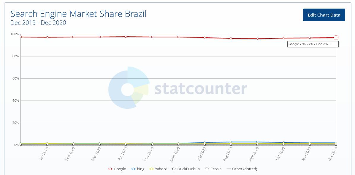 Gráfico mostra contraste agressivo no mercado de buscadores web. Foto: StatCouter.