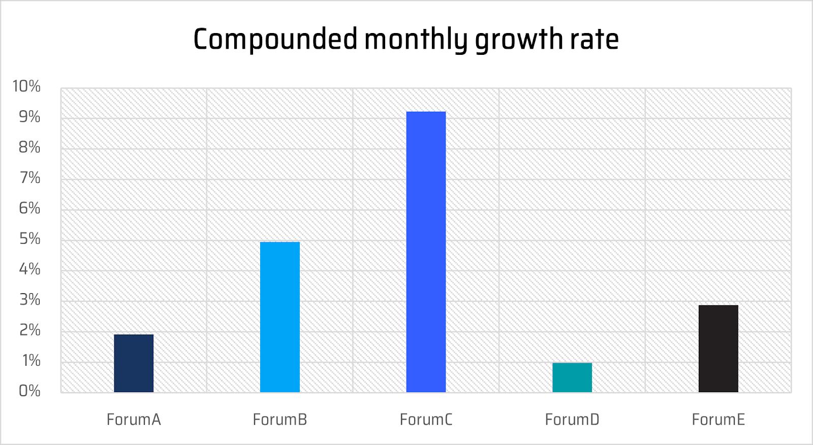 Comparativo de crescimento do estudo. Foto: Sixgil.