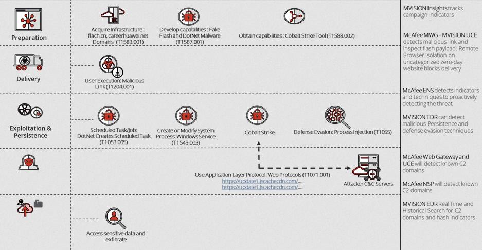 Esquema de como se proteger contra as TTPs usadas pelos cibercriminosos da Operação Diànxùn. Foto: McAfee.