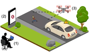 Um drone pode ser usado para projetar a imagem de um pedestre, fazendo com que o Tesla reduza de velocidade. Já um outdoor digital, conectado à internet, pode ser invadido por cibercriminosos e com isso, interferir no funcionamento de Teslas rodado com piloto automático. Foto: Ben Nassi.