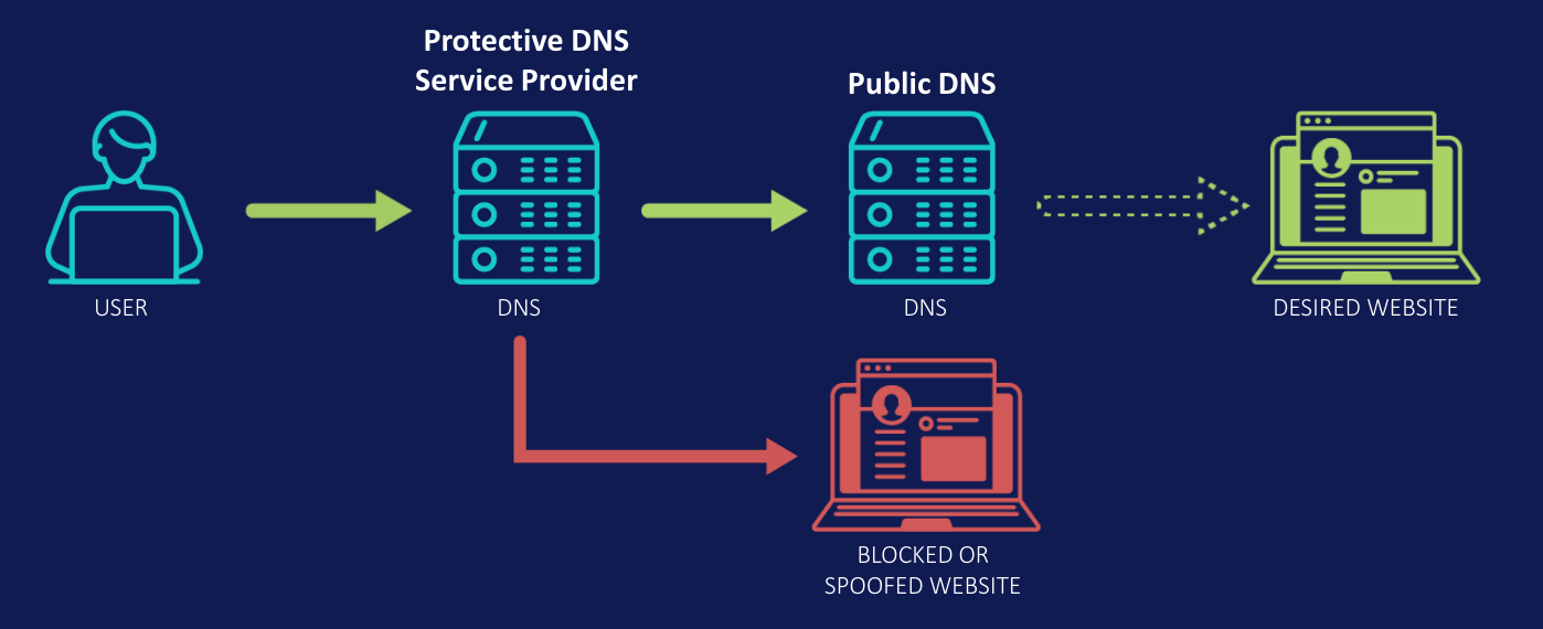 Esquema de funcionamento do DNS Protetivo apresentado. Foto: Josiah Dykstra.