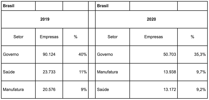 Dados de ataques e tentativas de ataques cibernéticos, identificados pela Trend Micro no Brasil. Foto: Trend Micro.
