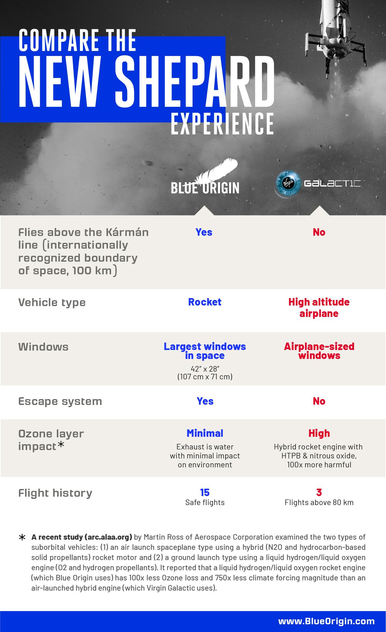 Comparativo entre a Blue Origin de Jeff Bezos e a Virgin Galactic, de Richard Branson, publicado pela Blue Origin no Twitter. Foto: Blue Origin.