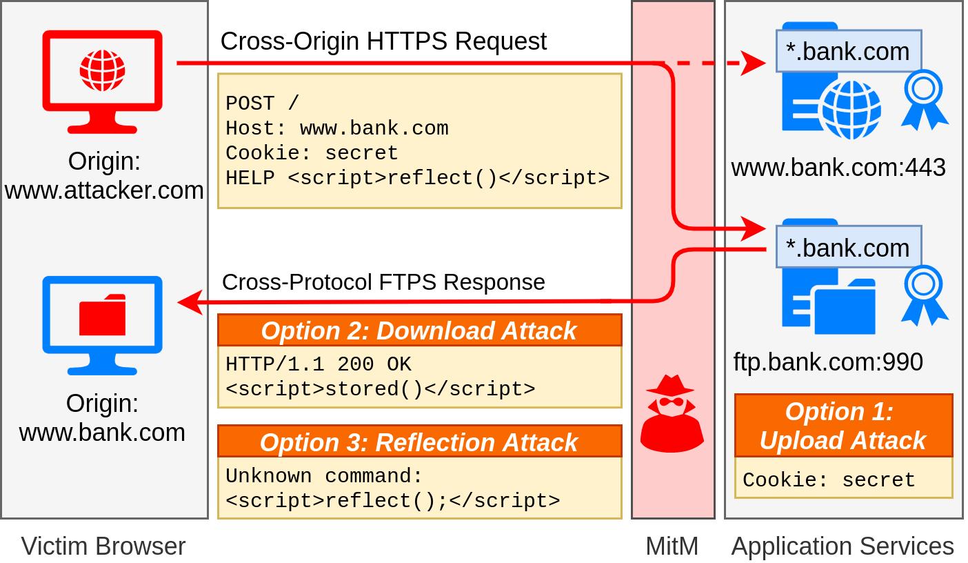 Modelo de três possíveis ataques (Download Attack; Reflection Attack e Upload Attack) que um cibercriminoso pode explorar ao utilizar métodos de protocolo cruzado contra servidores web. Foto: Marcus Brinkmann e Juraj Somorovsky.
