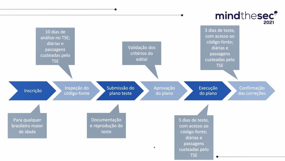 Esquema demonstra as etapas dos Testes Públicos de Segurança (TPS) do Tribunal Superior Eleitoral (TSE). Foto: Rodrigo Coimbra via Mind The Sec 2021.